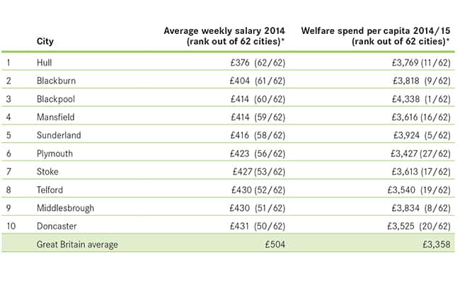 Sunderland in top 10 for 'low wage, high welfare' economies