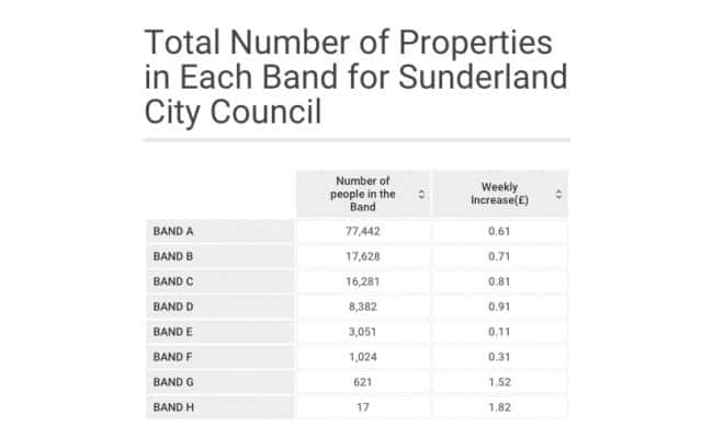 Wearsiders might see 4 per cent rise in council tax