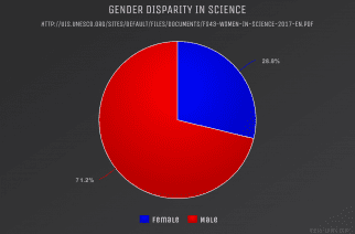There is still a clear gender disparity in the field of scientific research.